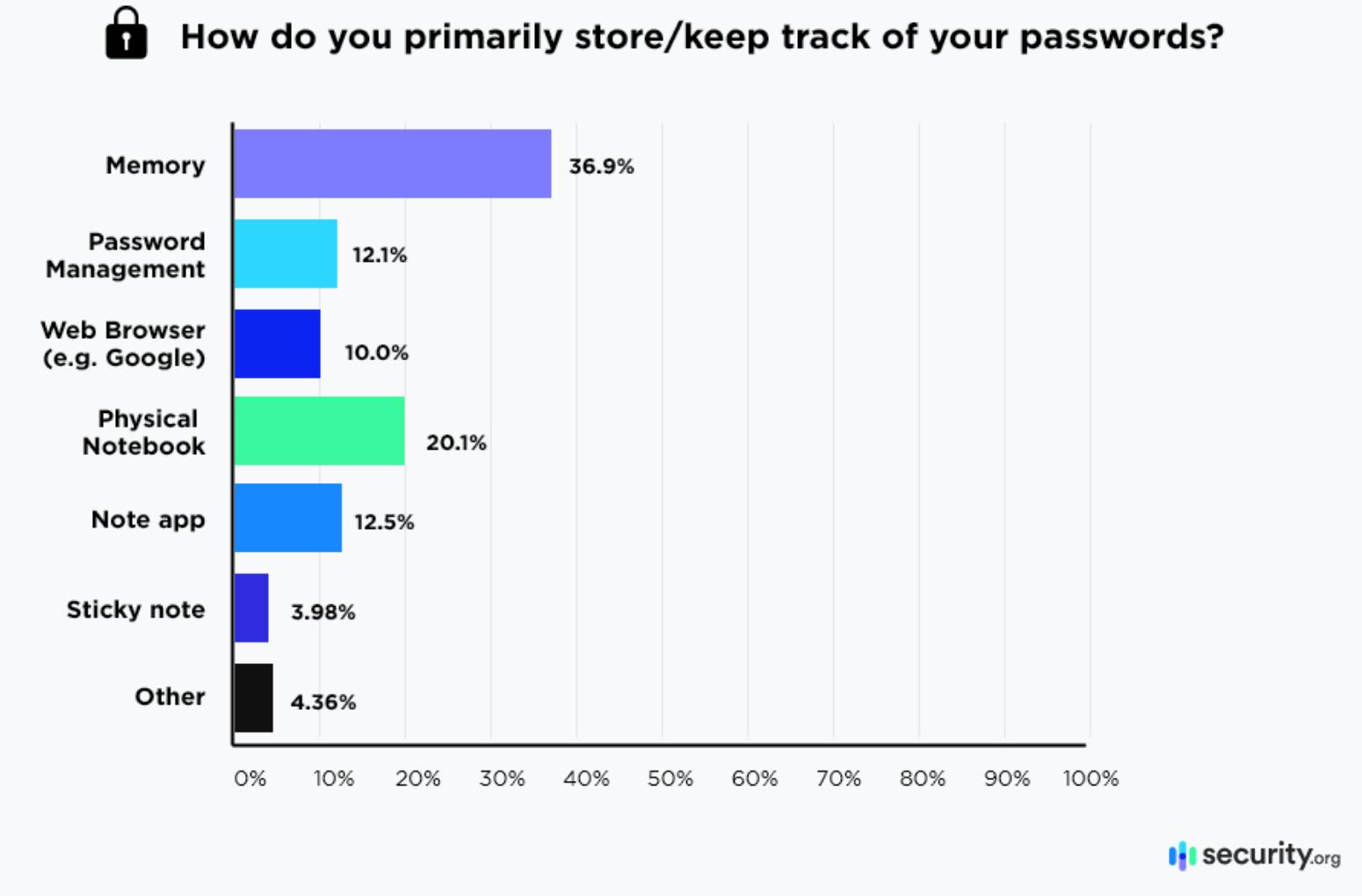 password habits graph